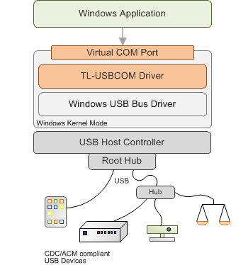 USB CDC/ACM Class Driver for Windows 10 - Virtual Com Port