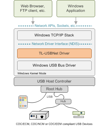 USB Network Drivers for Windows