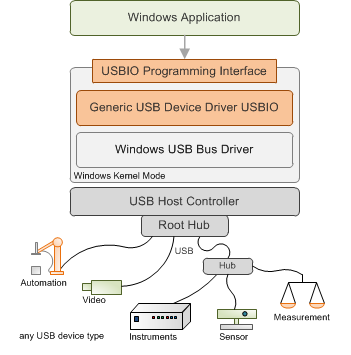 USBIO Device Driver for Windows