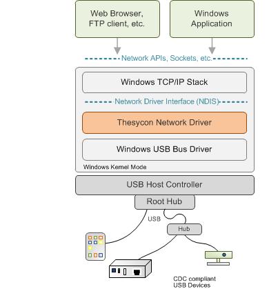 Ncm Network Control Model Драйвер Windows Xp
